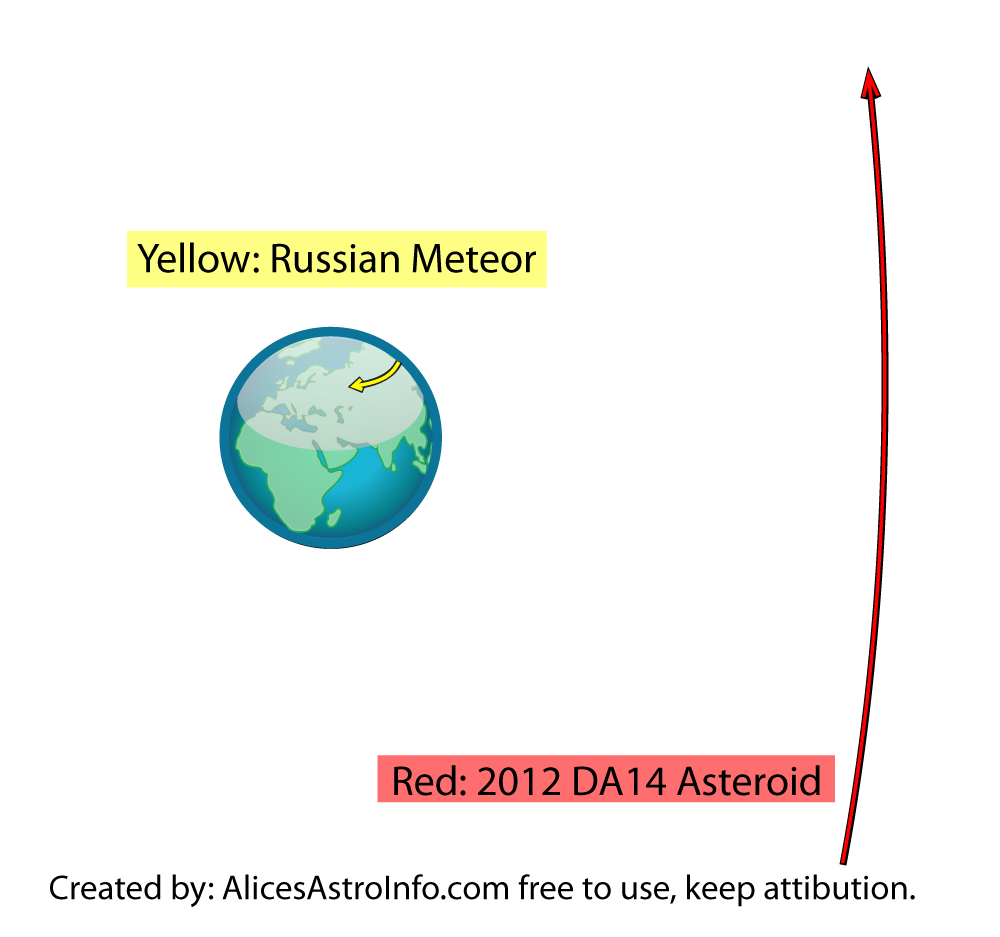 The distance between Earth and 2012 DA14 is approximately correct.  The length of the meteor trail is NOT.